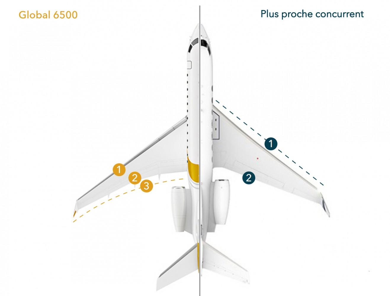 Global 6500 aile de nouvelle génération