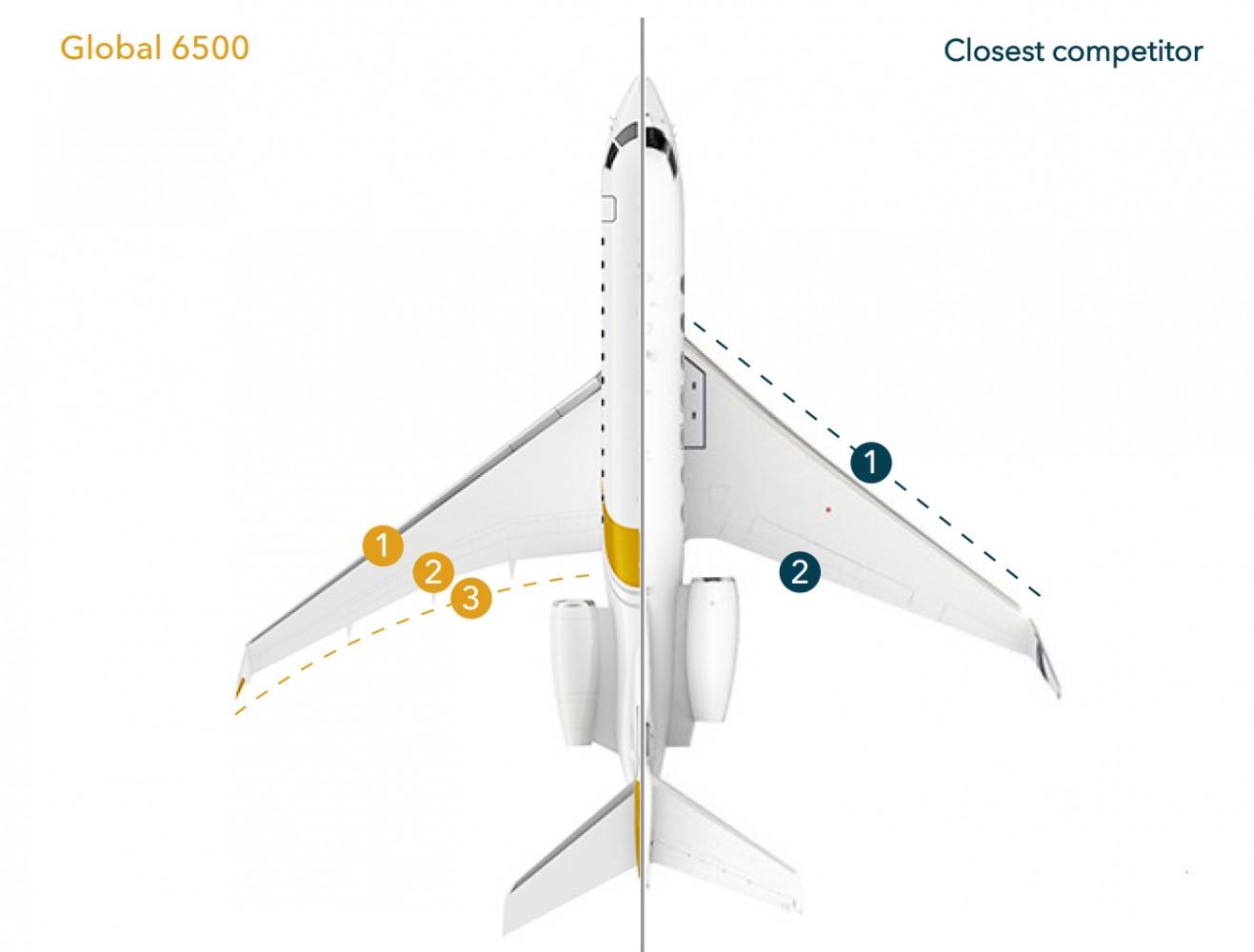 Global 6500 anatomy of wings